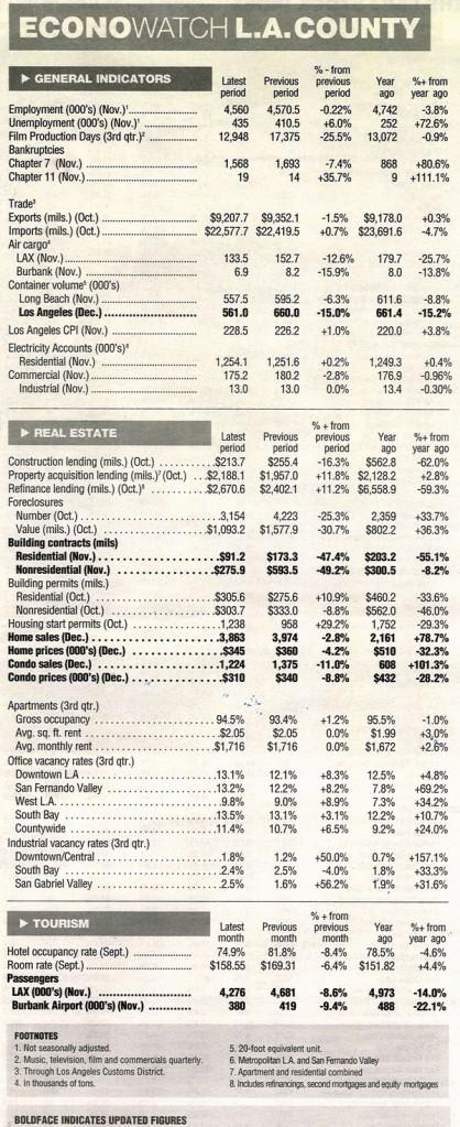 los angeles economic indicators